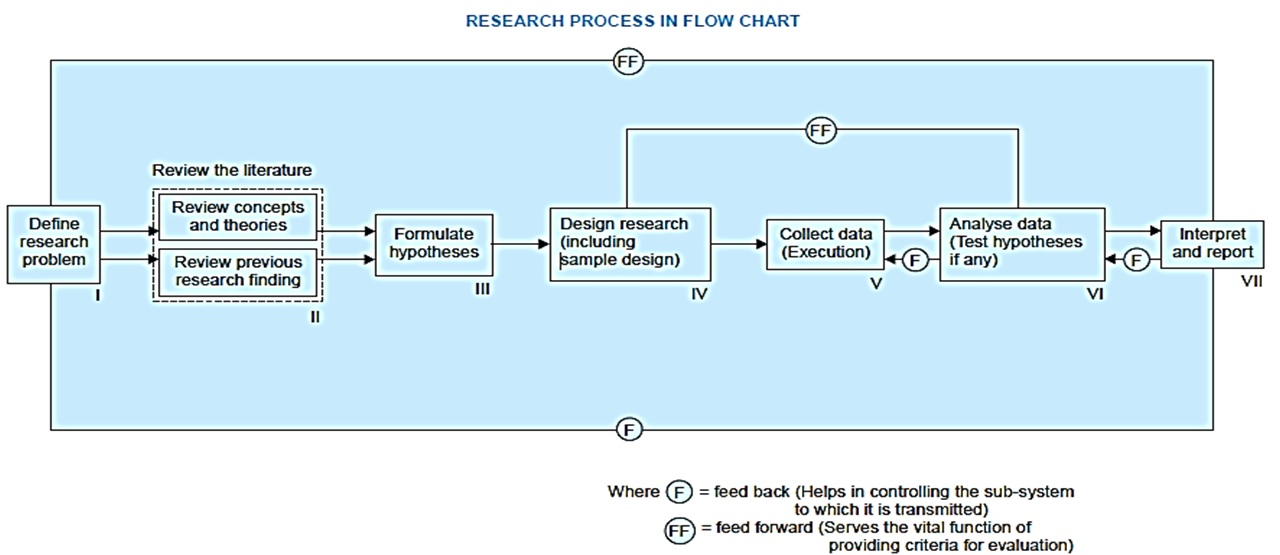 Research Process Will Introduce You To The Different Processes