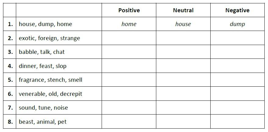 denotation vs connotation worksheet 100 images 42 best – Connotation Vs Denotation Worksheet