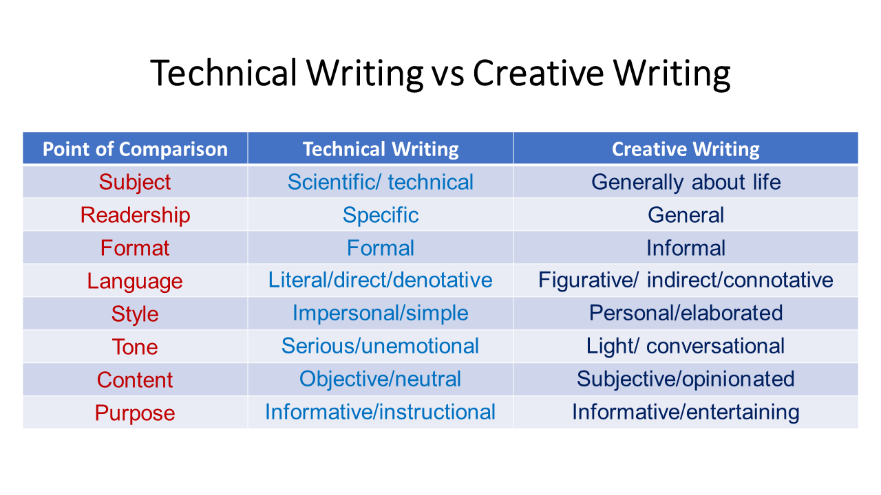 Difference between essay creative writing